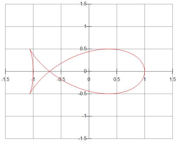 Fish-Curve